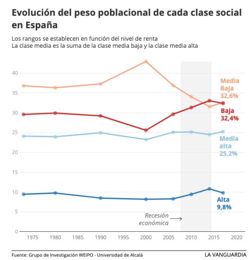 evolución clases sociales España